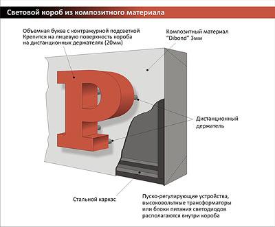 широкоформатная печать, интерьерная печать
