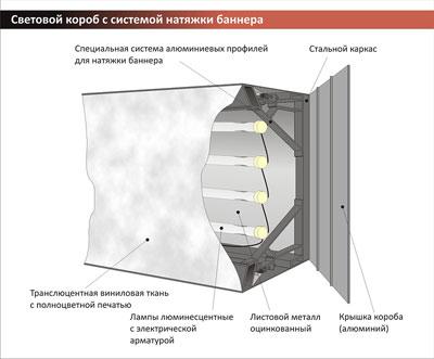 Световые короба. Изготовление и монтаж световых коробов
